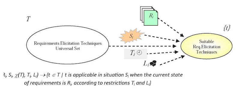 definition of the requirements elicitation techniques most suitable for a given situation in a distributed environment