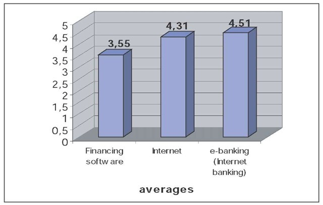 The level of utilization of ICT in cash management: Averages