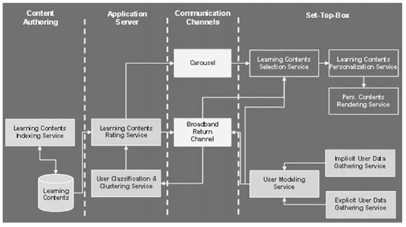The personalization framework in t-learning