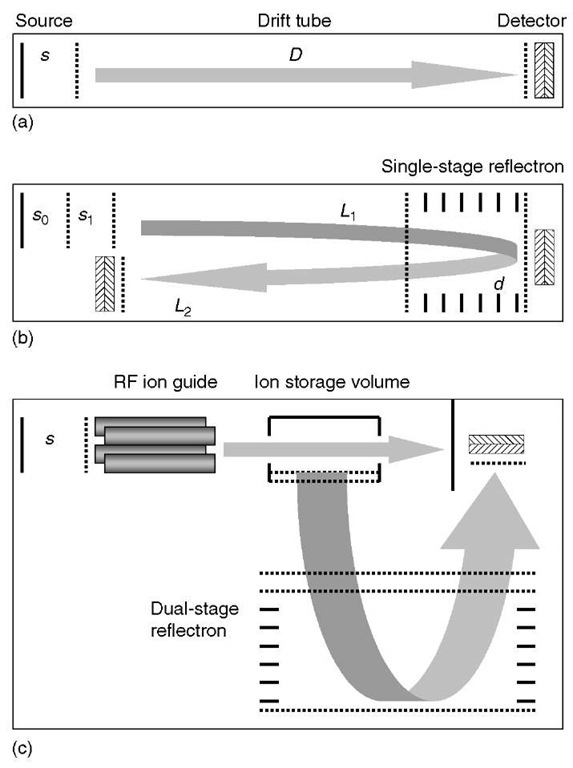 Basic configurations of time-of-flight mass spectrometers: (a) a simple linear TOF mass analyzer with a single-stage ionization source, (b) a reflectron TOF mass analyzer with a dual-stage ion extraction source, and (c) an orthogonal acceleration mass analyzer with a quadrupole ion guide and a dual-stage reflectron