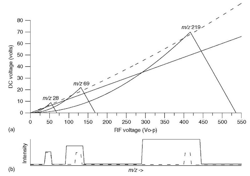 (a) Mathieu stability diagram for ions of m/z 28, 69, and 219. Two scan lines are shown, one dotted and a second solid. (b) Simulated mass spectra showing these ions as the RF and DC voltages are scanned along the two scan lines (dotted and solid) shown