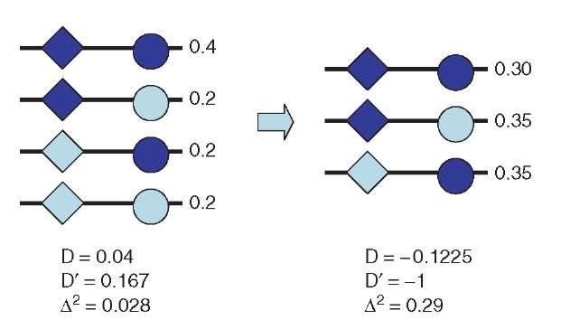 how to change single nucletides in rna sequence