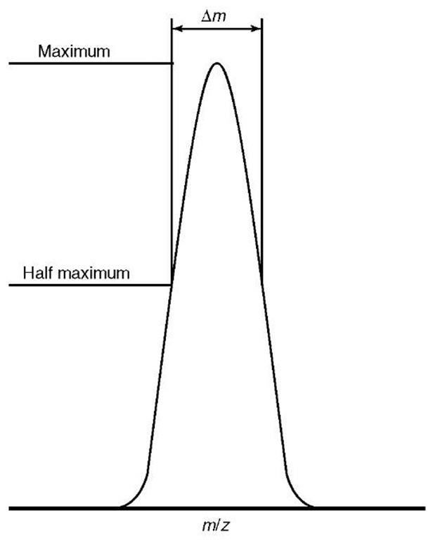 """Definitions of resolution, showing the """"full width at half maximum"""" definition, which is most typically used in conjunction with time-of-flight and FT-ICR mass spectrometers"""