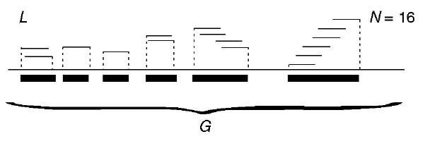 Schematic depiction of 6 contigs assembled from N = 16 fragments, of length L each, of genomic sequence of length G
