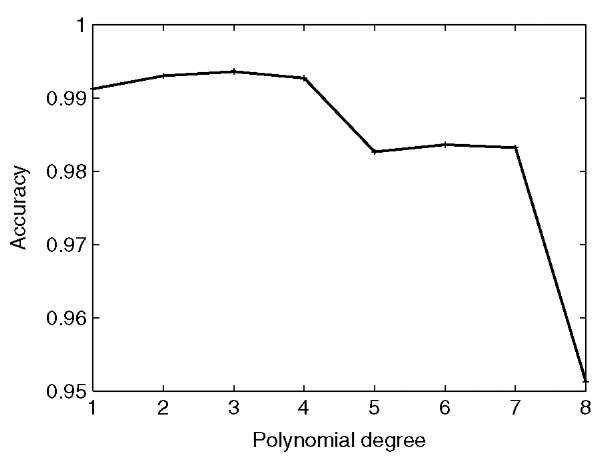 Vector space polynomials degree 2