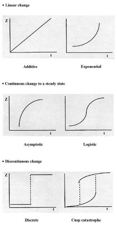 A classification of a variety of developmental functions. Quantitative and continuous changes can reveal linear or exponential functions as well as ones that are asymptotic or comply with a logistic growth function (i.e., there is an initial exponential trajectory that gives way to deceleration and the achievement of a final steady state). Qualitative and discontinuous changes may be manifested in one of two ways. The first consists of a discrete step or sudden jump from one stable state to another, but more complex, state with no intermediary ones. The second, termed a cusp catastrophe, has the same properties but additionally includes a hysteresis cycle, which can be interpreted as a regressive phenomenon. Hysteresis is a strong indication that a developing system is undergoing a transition between two qualitatively different states. With special thanks to Raymond Wimmers for permission to use the plots of the developmental functions.