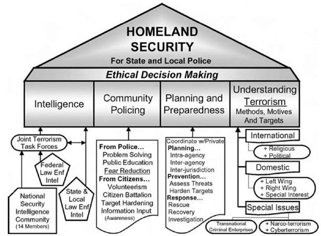 Homeland Security responsibilities for state, local, and tribal police.