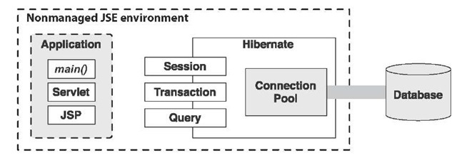 Hibernate with a connection pool in a nonmanaged environment