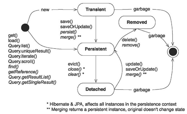 Object states and their transitions as triggered by persistence manager operations
