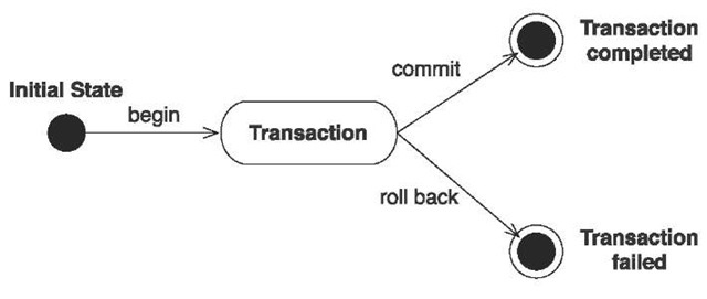 Lifecycle of an atomic unit of work—a transaction
