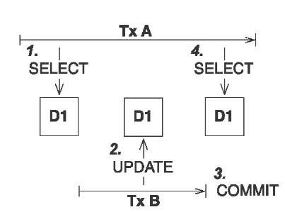 Unrepeatable read: transaction A executes two nonrepeatable reads