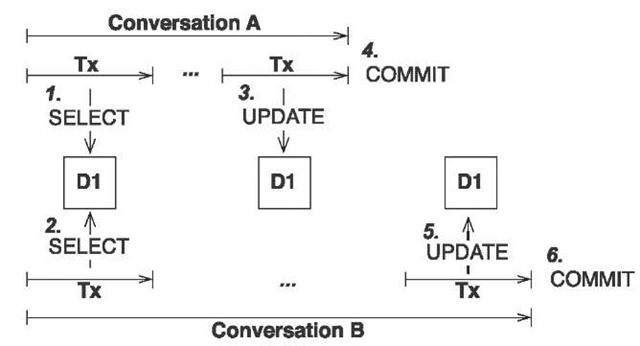 Conversation B overwrites changes made by conversation A.