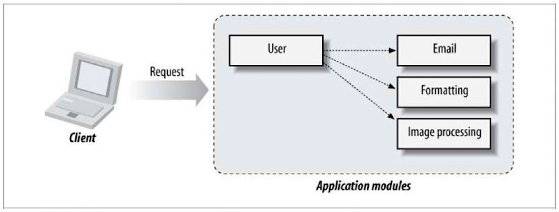 Modules, each addressing one business use-case, interacting with one another