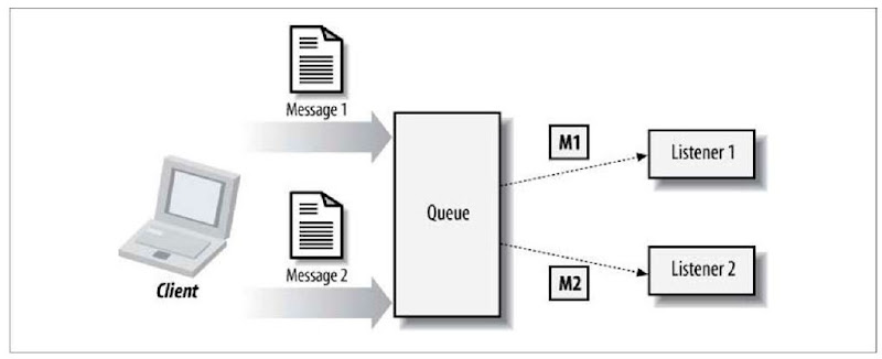 Point-to-point model of messaging