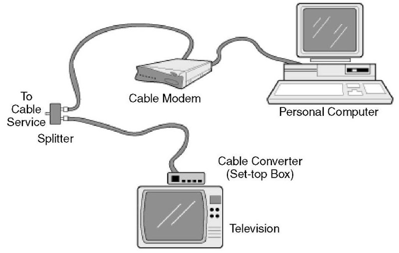Cable Modems (Networking)