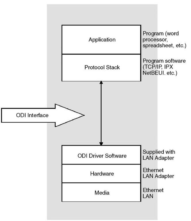 Open Data-Link Interface (Netw...