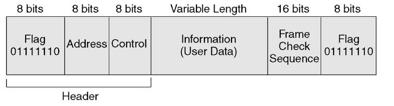 Synchronous Data Link Control (Networking)