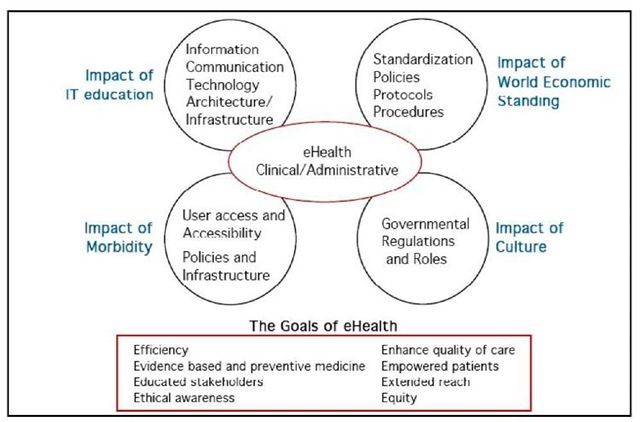 A framework for assessing a country's/regions e-health potential