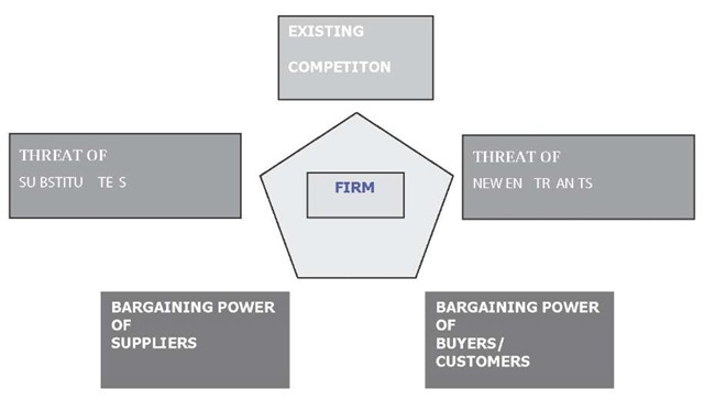 Porter's Competitive (Five) Forces Model