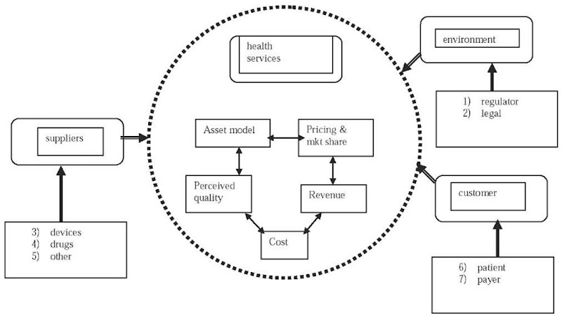e-health business model components