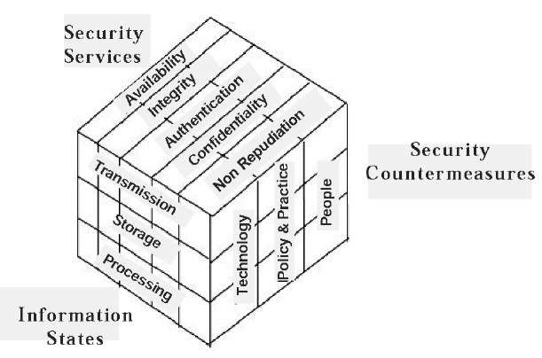 Information Assurance in E-Healthcare