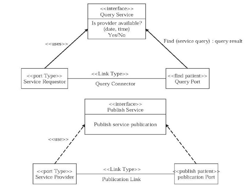 Exploring A Uml Profile Approach To Modeling Web Services