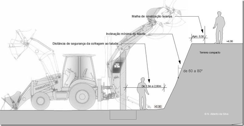 procedimento de escavação