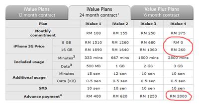 iPhone3G_Maxis_Plan2-1edit