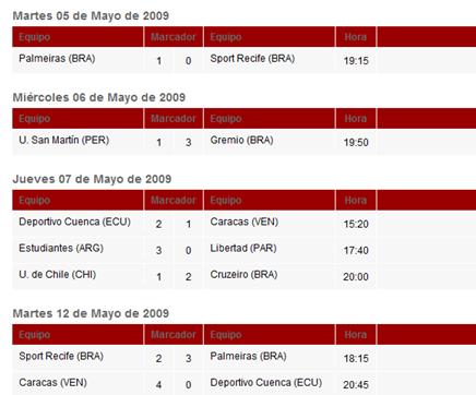 Resultado Copa Libertadores
