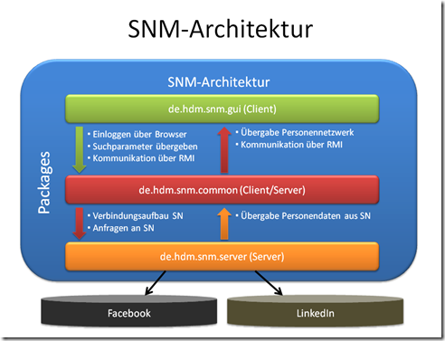 SNM_Arch