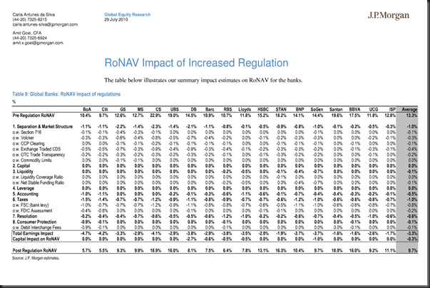 impact of increased regulation