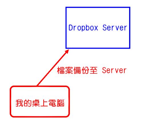 Dropbox 將檔案備份至網站上