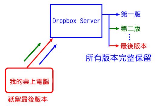 Dropbox 網站的版本控制功能