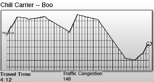 Ah, the old Elephant-looking graph.  Let's name him Boo Radley.