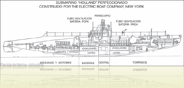 Submarinos H ACh 2