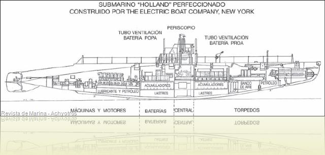 Submarinos H ACh 2