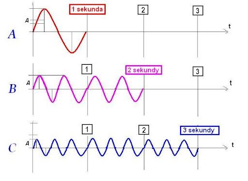 fale kwantow swiatla - fotonow