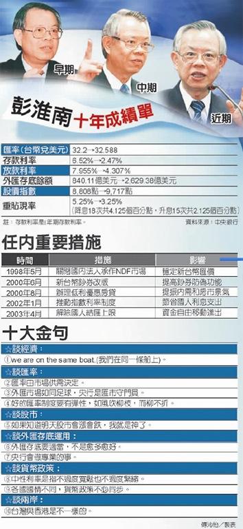 彭淮南十年成績單