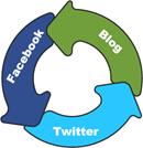 Relación Facebook/Twitter/Blog