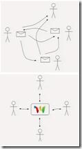 Mensajes tradicionales frente al concepto Google Waves