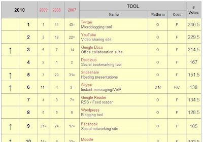 Top%20100%20eLearning%20Tools%202010.JPG