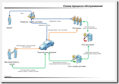 Process dostavka