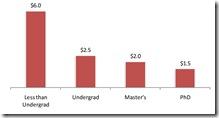 Необразованные получают больше
