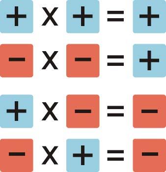 Reglas matemáticas