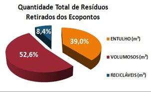 Gráfico da Secretaria Municipal de Serviços e Obras de São Paulo
