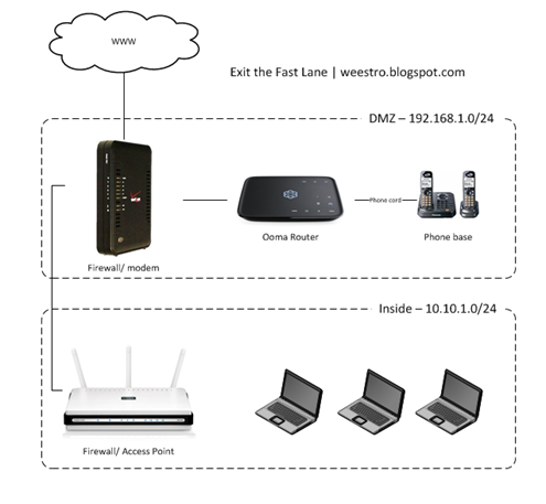ooma telo review ~ exit the fast lane Ooma Wiring Diagram once you first plug in and power on your ooma router it will automatically pull the latest firmware which will take a few minutes, during which time you ooma wiring diagram