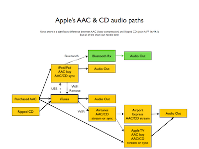 Apple's confusing audio.003.png