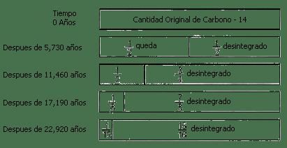 Carbono 14 Geología Ciencias Sociales Historia Geografía