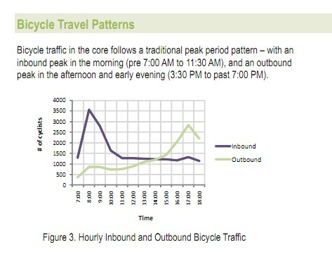 BicycleTravelPatterns