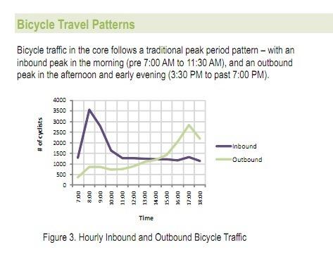 BicycleTravelPatterns